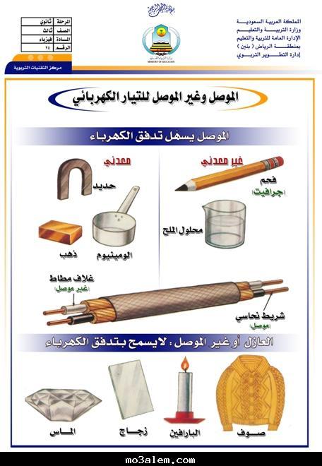 شفافيات -الموصل وغير الموصل للتيار
