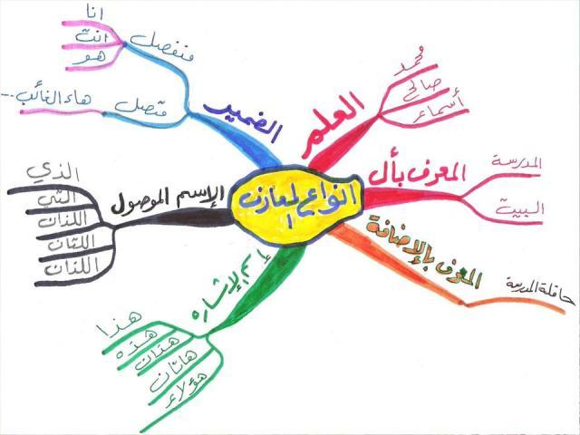 إستراتيجية خريطة المفاهيم دورة كاملة