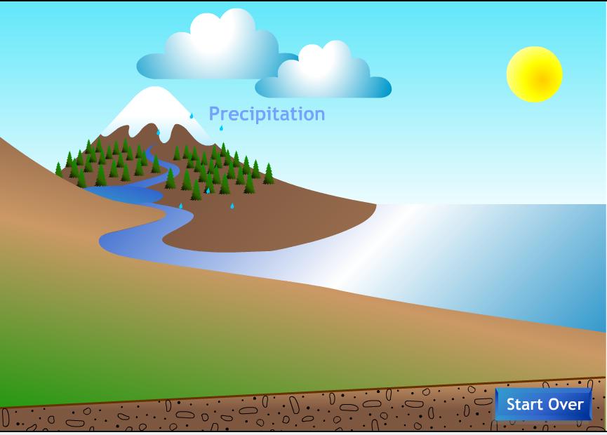 فلاشات متنوعة لدورة الماء الطبيعة